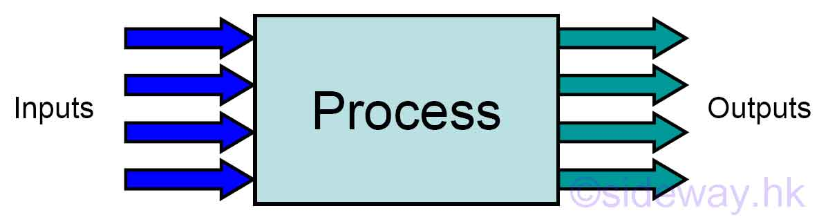 process block diagram